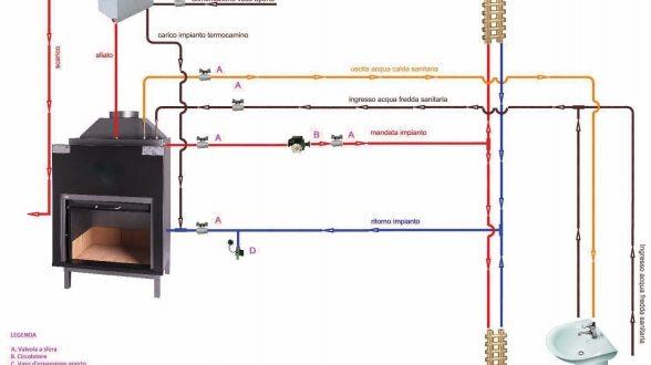Helios tecnologie termocamini stufe caldaie for Stufe a pellet helios